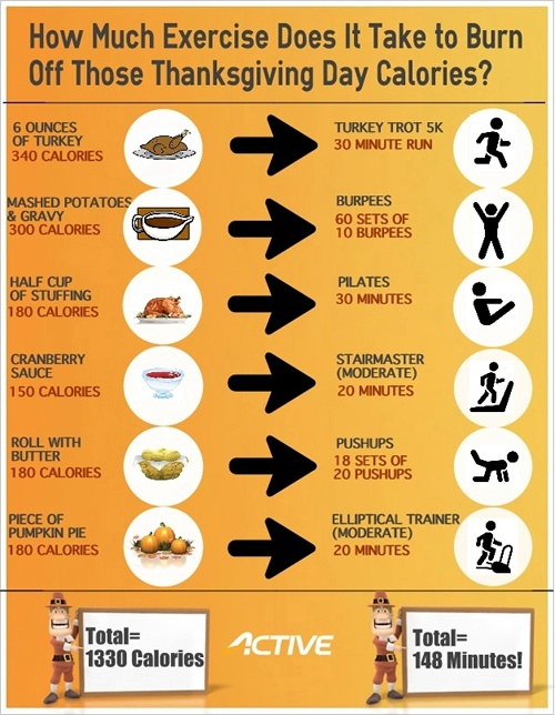 exercise calories chart: Happy thanksgiving and a thanksgiving food exercise match up chart