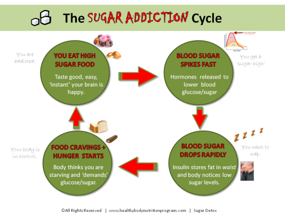 Sugar-Addiction-Cycle